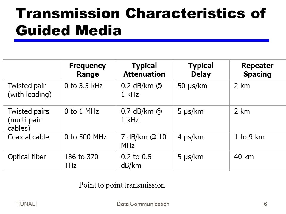TUNALIData Communication6 Transmission Characteristics of Guided Media Frequency Range Typical Attenuation Typical Delay Repeater Spacing Twisted pair