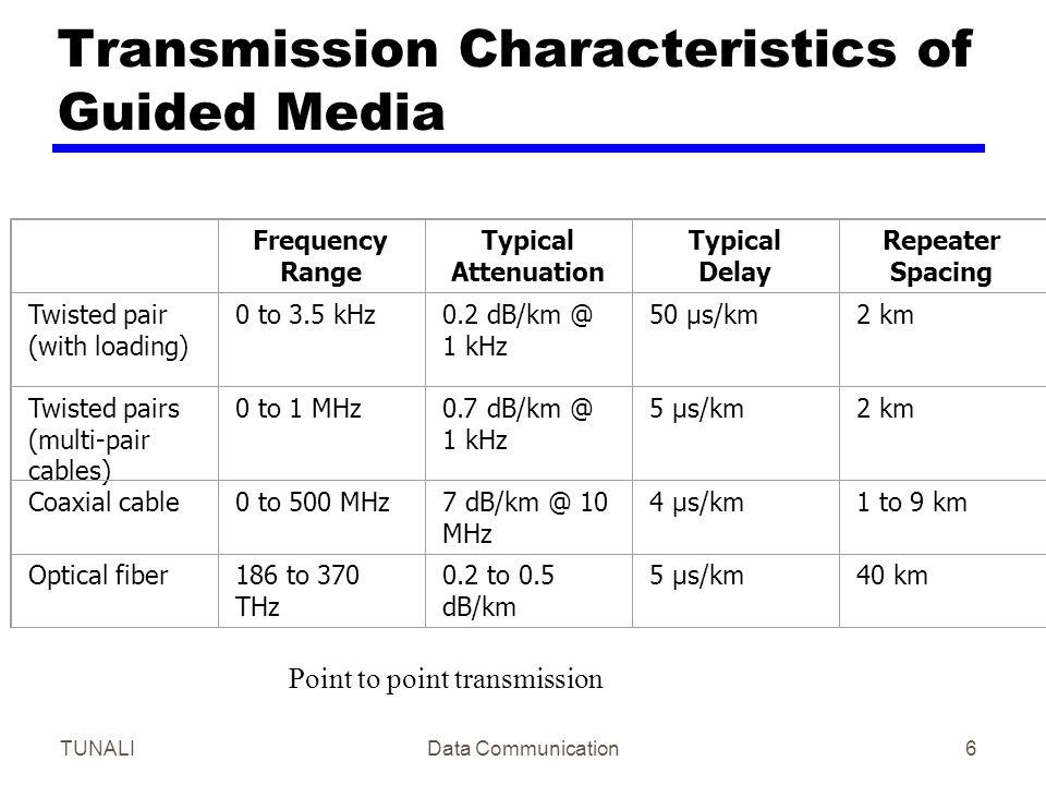 TUNALIData Communication27 Optical Fiber Transmission Modes 1
