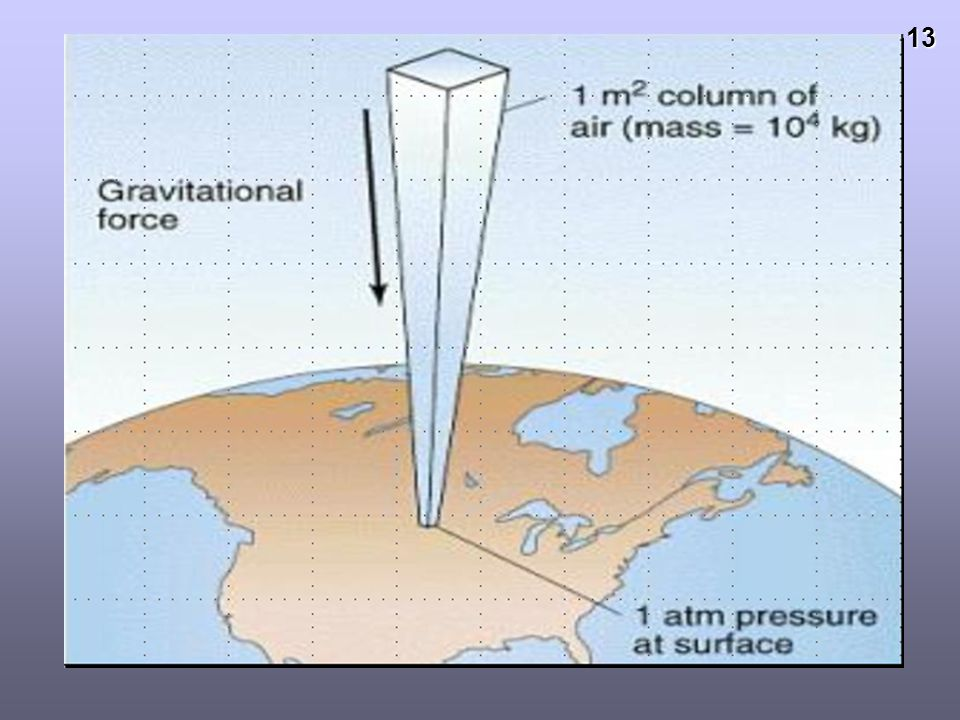 12 PRESSURE : A FORCE per unit area Measured in pascals (Pa) = 1 N/m 2Measured in pascals (Pa) = 1 N/m 2 = 100 g / m 2 = 100 g / m 2 A normal day has
