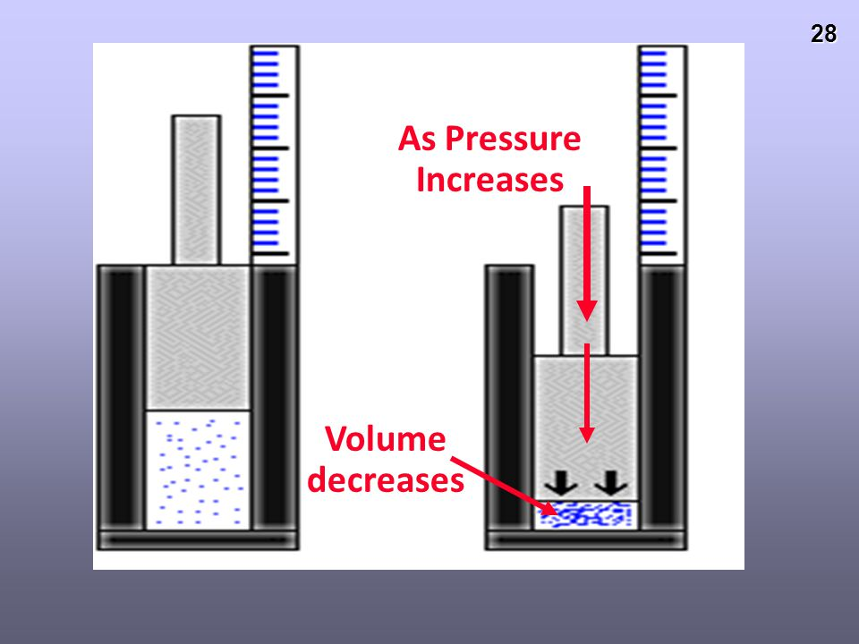 27 Boyle's Law P α 1/V This means Pressure and Volume are INVERSELY PROPORTIONAL if moles and temperature are constant (do not change). For example, P