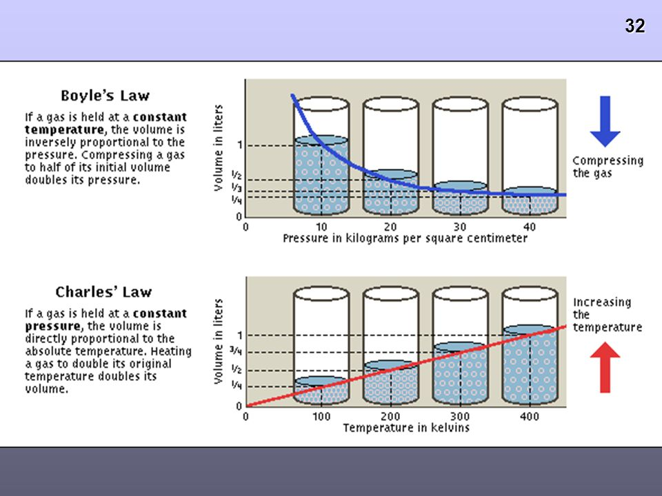 31 Boyle's Law: - Volume Pressure PV = k PV = k Temperature is constant Temperature is constant