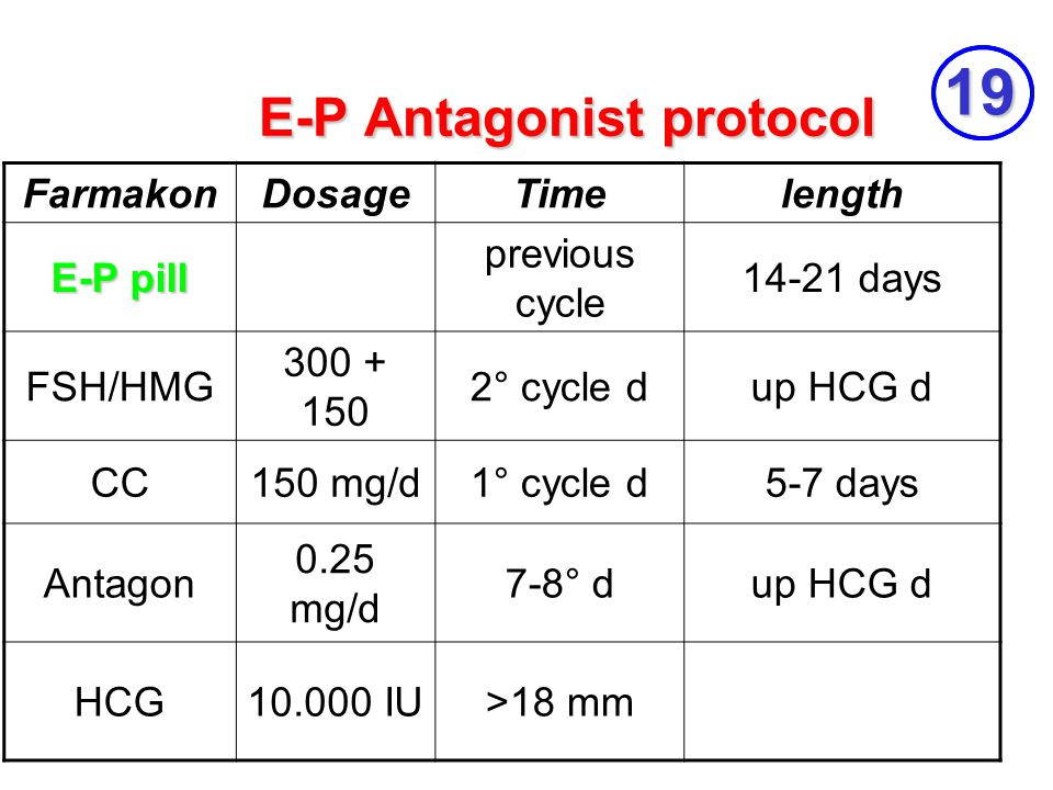 E-P Antagonist protocol FarmakonDosageTimelength E-P pill previous cycle 14-21 days FSH/HMG 300 + 150 2° cycle dup HCG d CC150 mg/d1° cycle d5-7 days