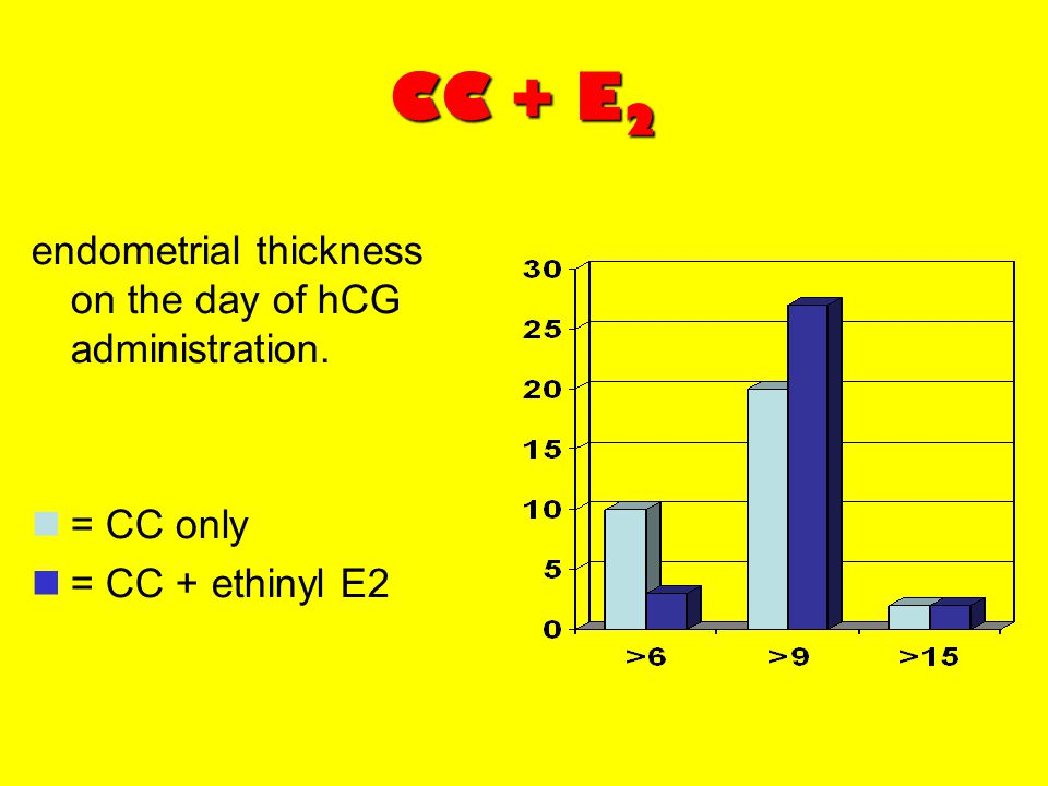 CC + E 2 endometrial thickness on the day of hCG administration. = CC only = CC + ethinyl E2