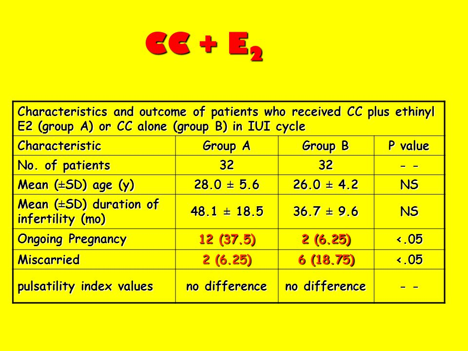 CC + E 2 Characteristics and outcome of patients who received CC plus ethinyl E2 (group A) or CC alone (group B) in IUI cycle Characteristic Group A G