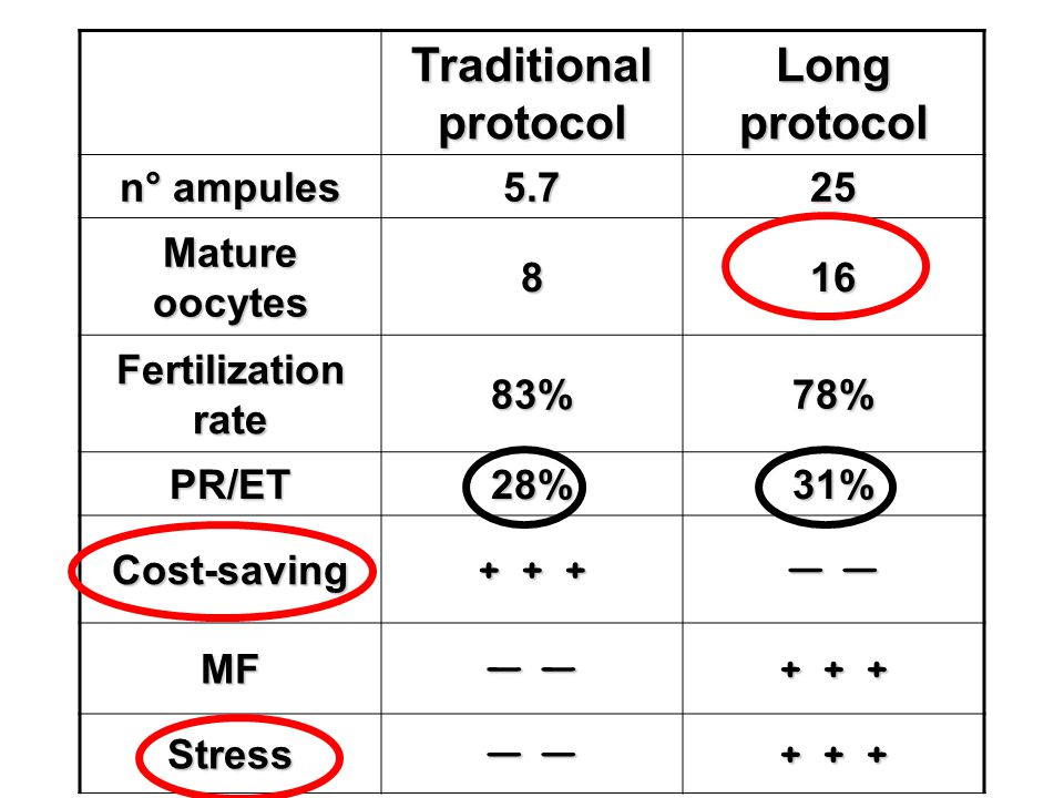 Traditional protocol Long protocol n° ampules 5.725 Mature oocytes 816 Fertilization rate 83%78% PR/ET28%31% Cost-saving + + + — — MF + + + Stress — —