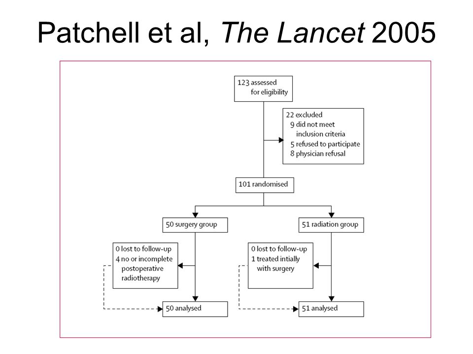 Patchell et al, The Lancet 2005