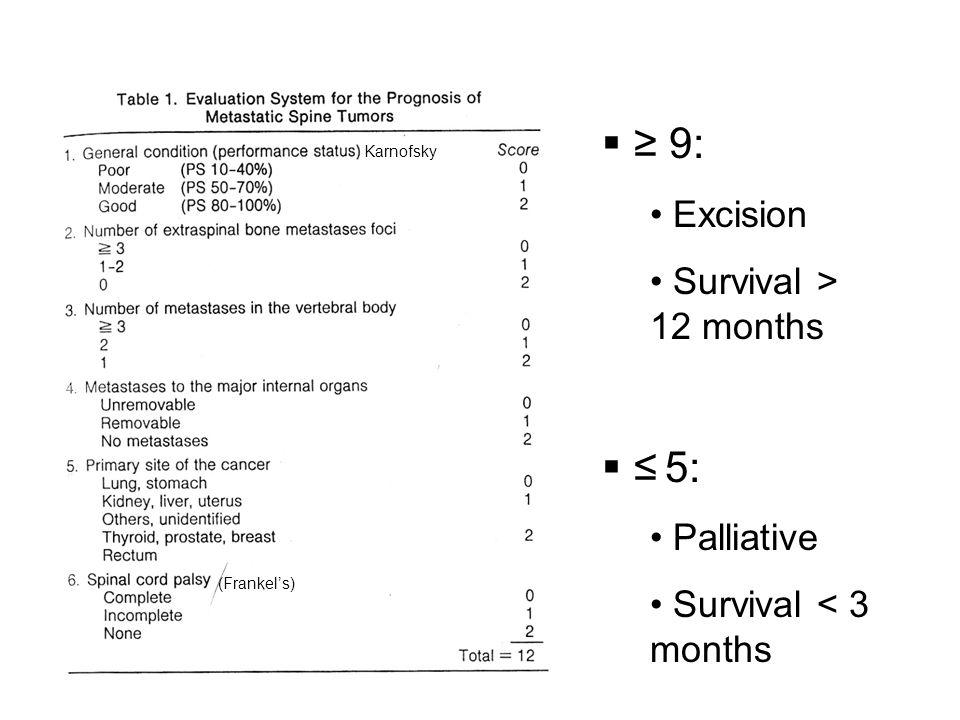 Karnofsky (Frankel's)  ≥ 9: Excision Survival > 12 months  ≤ 5: Palliative Survival < 3 months