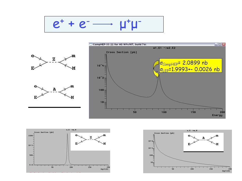 e + + e - μ + μ - σ CompHEP = 2.0899 nb σ LEP =1.9993+- 0.0026 nb