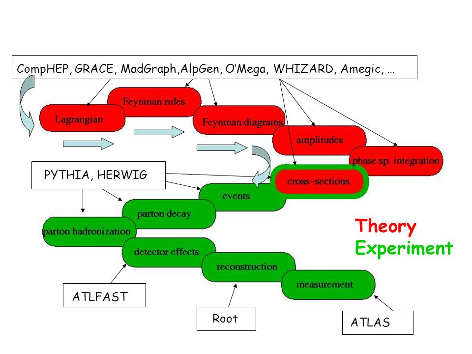 Higgs decay, H 2*x