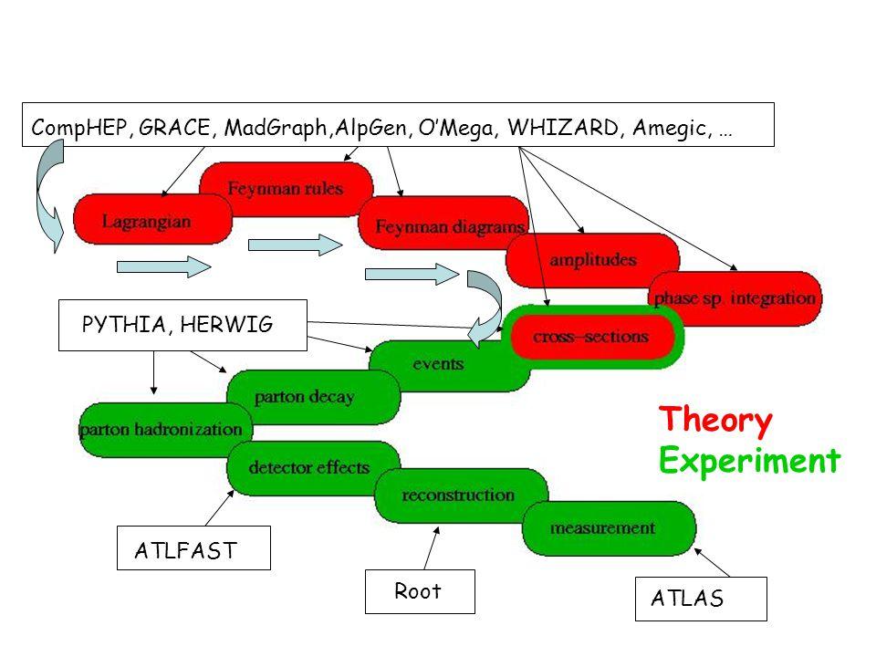 Theory Experiment PYTHIA, HERWIG ATLFAST Root ATLAS CompHEP, GRACE, MadGraph,AlpGen, O'Mega, WHIZARD, Amegic, …