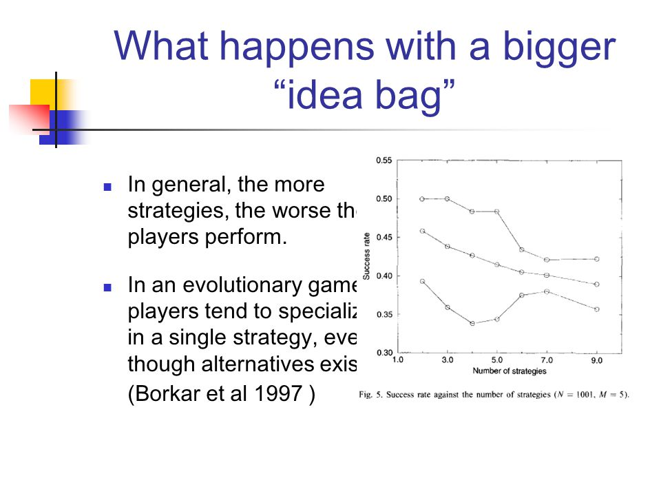 What happens with a bigger idea bag In general, the more strategies, the worse the players perform.