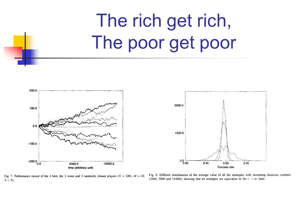 The rich get rich, The poor get poor
