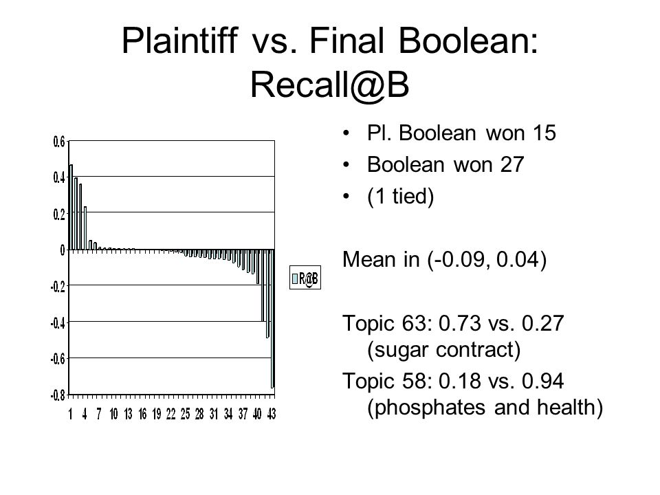 Plaintiff vs. Final Boolean: Recall@B Pl. Boolean won 15 Boolean won 27 (1 tied) Mean in (-0.09, 0.04) Topic 63: 0.73 vs. 0.27 (sugar contract) Topic