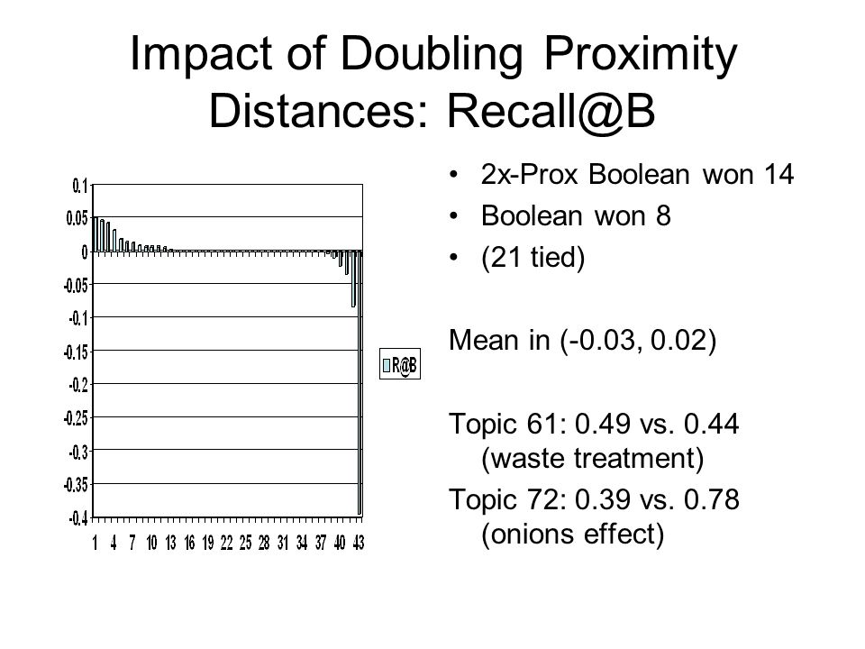 Impact of Doubling Proximity Distances: Recall@B 2x-Prox Boolean won 14 Boolean won 8 (21 tied) Mean in (-0.03, 0.02) Topic 61: 0.49 vs. 0.44 (waste t