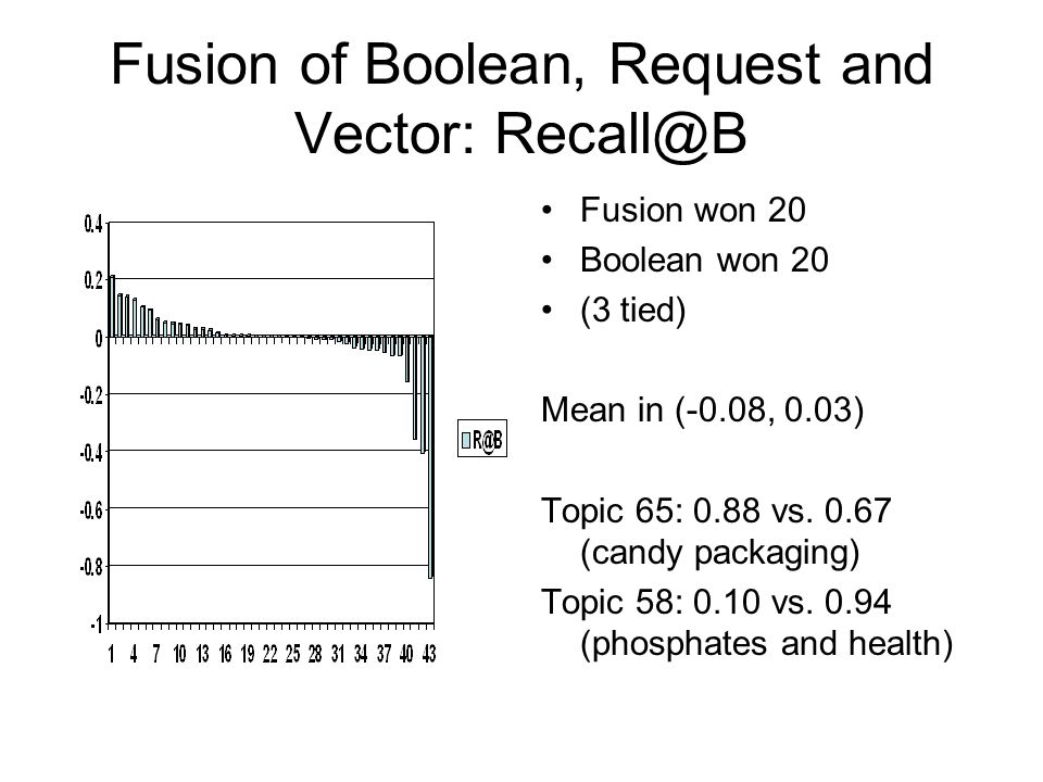Fusion of Boolean, Request and Vector: Recall@B Fusion won 20 Boolean won 20 (3 tied) Mean in (-0.08, 0.03) Topic 65: 0.88 vs. 0.67 (candy packaging)