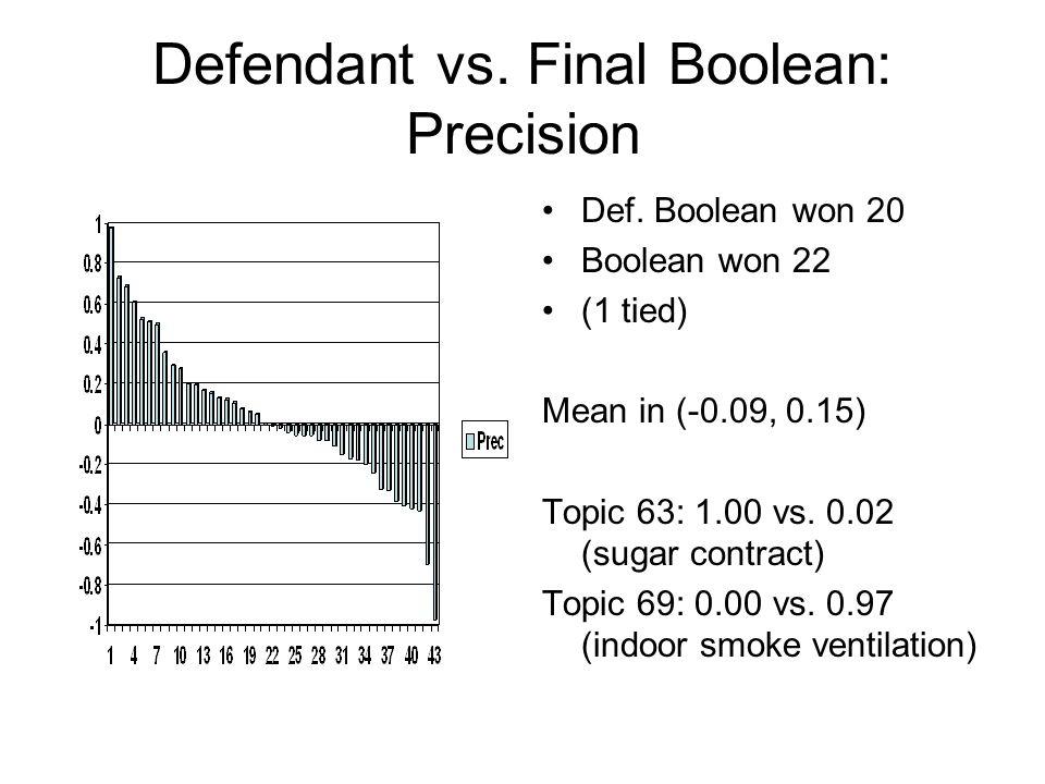 Defendant vs.Final Boolean: Recall Def.