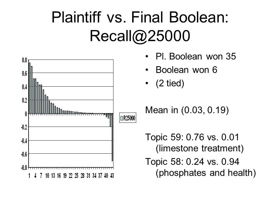 Plaintiff vs.Final Boolean: Recall@B Pl.