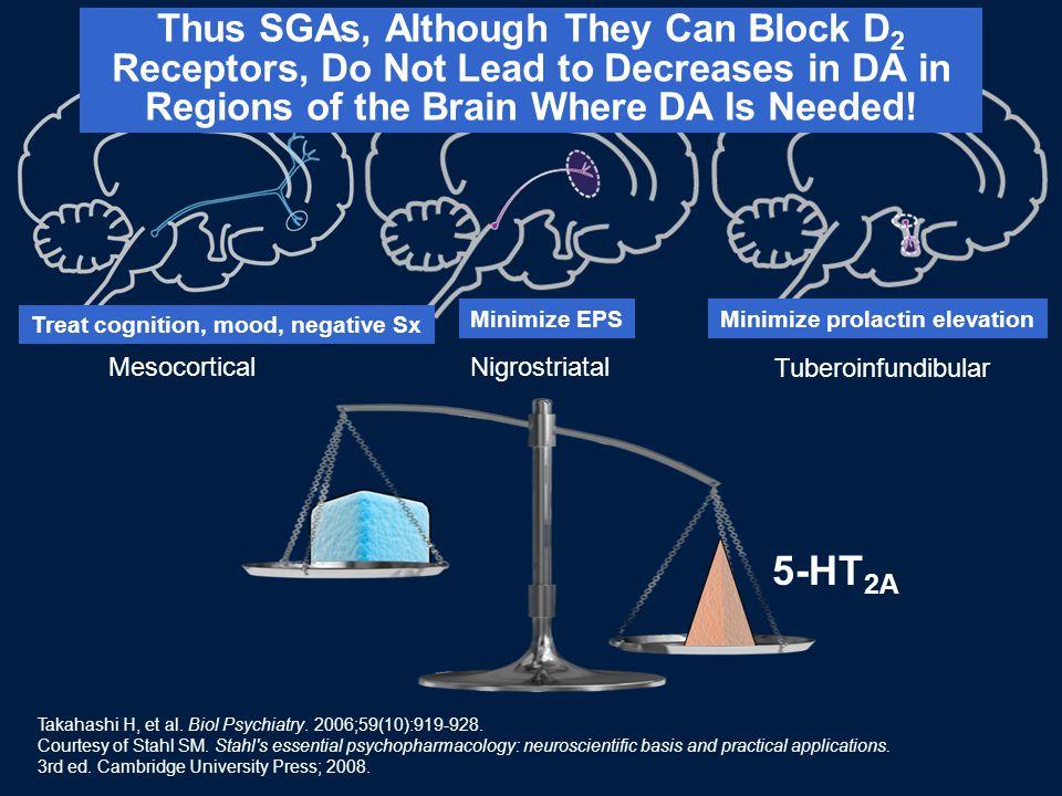 Mesocortical Nigrostriatal Tuberoinfundibular 5-HT 2A Treat cognition, mood, negative Sx Minimize EPSMinimize prolactin elevation Takahashi H, et al.