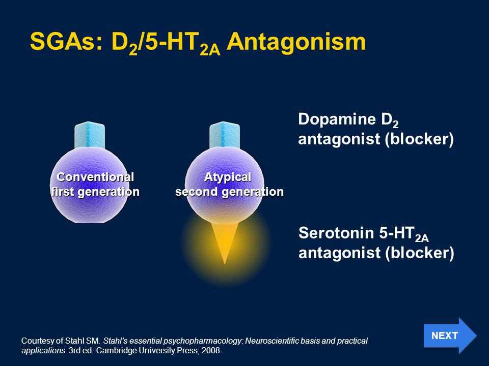 SGAs: D 2 /5-HT 2A Antagonism Conventional first generation Atypical second generation Dopamine D 2 antagonist (blocker) Serotonin 5-HT 2A antagonist (blocker) Courtesy of Stahl SM.