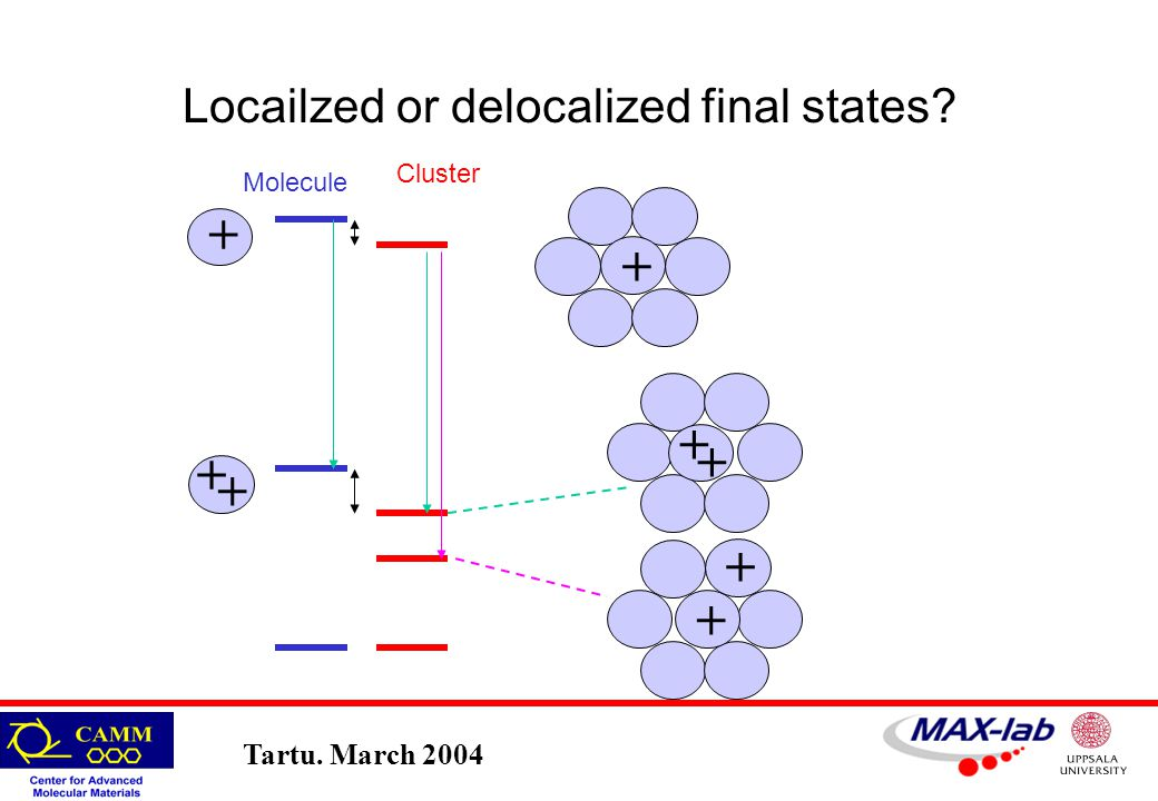 Tartu. March 2004 Molecule Cluster + + + + + + + + Locailzed or delocalized final states?