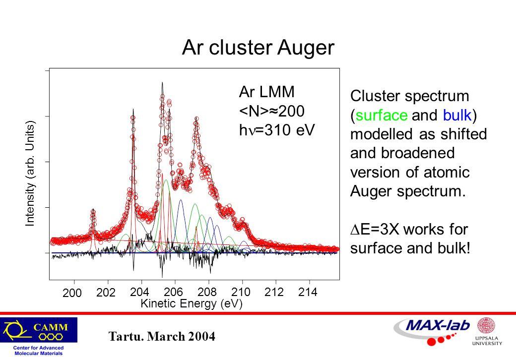 Tartu. March 2004 Ar cluster Auger 200 202 204206 208210212214 Intensity (arb.