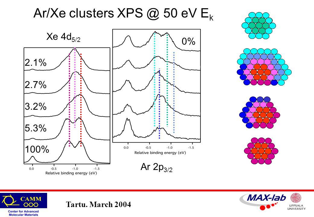 Tartu. March 2004 Ar/Xe clusters XPS @ 50 eV E k Xe 4d 5/2 Ar 2p 3/2 100% 3.2% 2.1% 2.7% 5.3% 0%