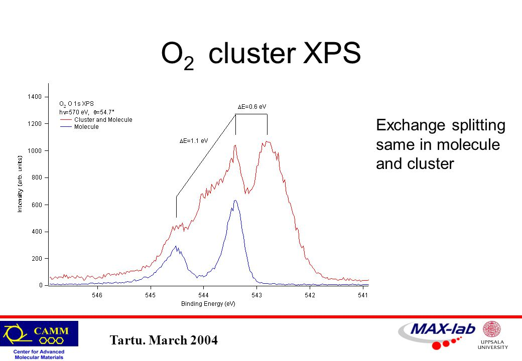 Tartu. March 2004 O 2 cluster XPS Exchange splitting same in molecule and cluster