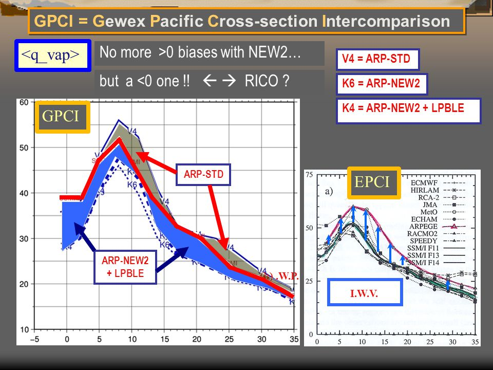 GPCI = Gewex Pacific Cross-section Intercomparison K6 = ARP-NEW2 V4 = ARP-STD K4 = ARP-NEW2 + LPBLE I.W.V. EPCI No more >0 biases with NEW2… (b).W.P.
