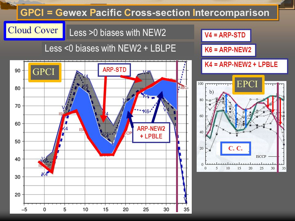 GPCI = Gewex Pacific Cross-section Intercomparison K6 = ARP-NEW2 V4 = ARP-STD Cloud Cover Less >0 biases with NEW2 K4 = ARP-NEW2 + LPBLE C. C. Less <0