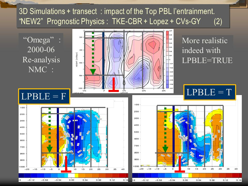 "3D Simulations + transect : impact of the Top PBL l'entrainment. ""NEW2"" Prognostic Physics : TKE-CBR + Lopez + CVs-GY (2) More realistic indeed with L"
