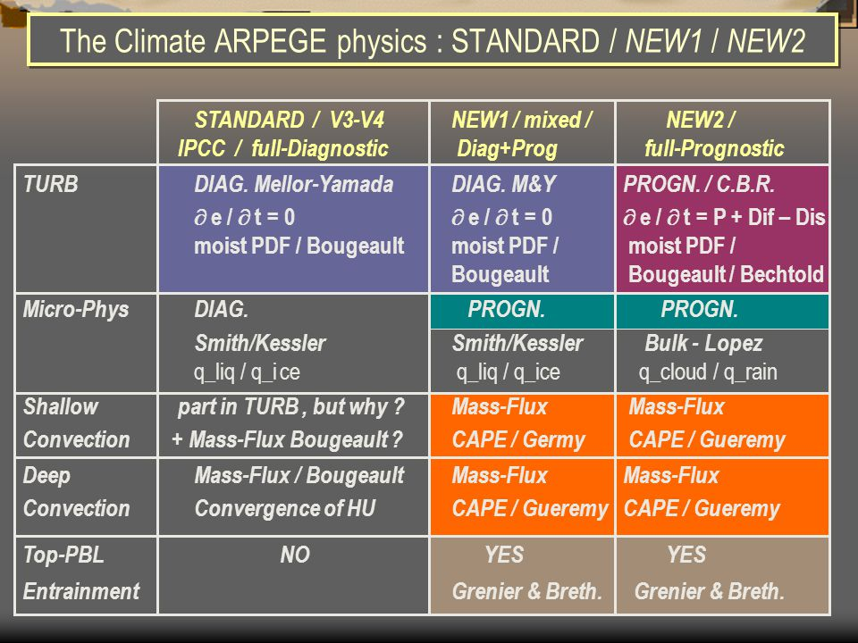 The Climate ARPEGE physics : STANDARD / NEW1 / NEW2 STANDARD / V3-V4NEW1 / mixed / NEW2 / IPCC / full-Diagnostic Diag+Prog full-Prognostic TURBDIAG. M
