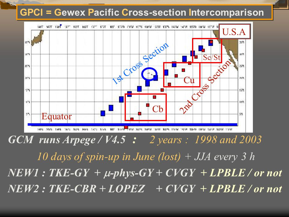 Sc/St Cu Cb Equator 1st Cross Section 2nd Cross Section U.S.A GPCI = Gewex Pacific Cross-section Intercomparison GCM runs Arpege / V4.5 : 2 years : 1998 and 2003 10 days of spin-up in June (lost) + JJA every 3 h NEW1 : TKE-GY +  -phys-GY + CVGY + LPBLE / or not NEW2 : TKE-CBR + LOPEZ + CVGY + LPBLE / or not