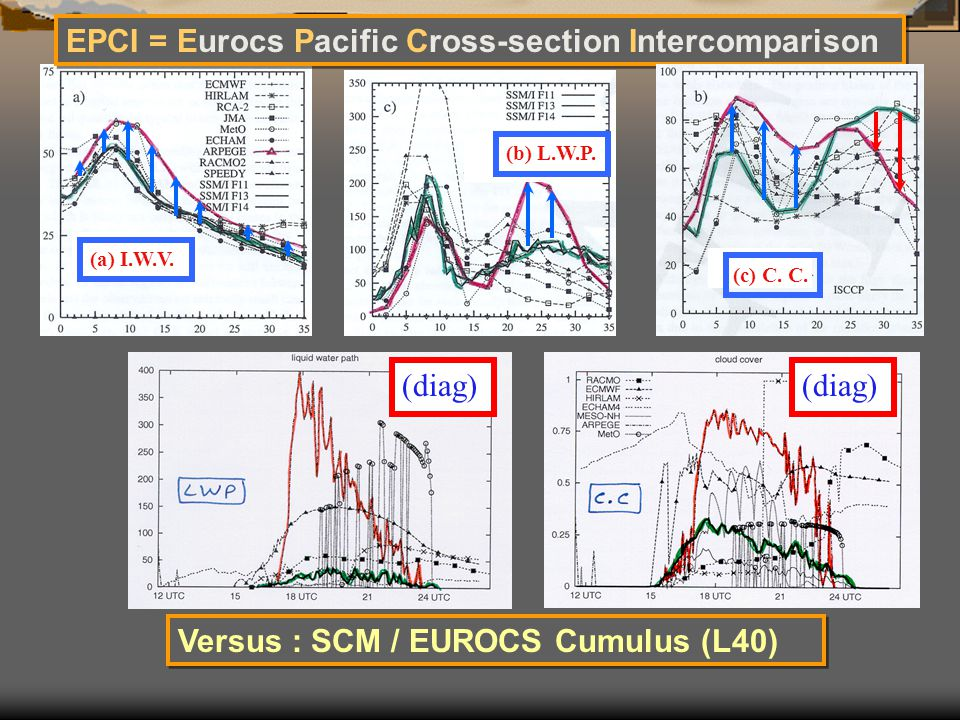 (a) I.W.V. EPCI = Eurocs Pacific Cross-section Intercomparison (c) C. C. (diag) (b) L.W.P. (diag) Versus : SCM / EUROCS Cumulus (L40)