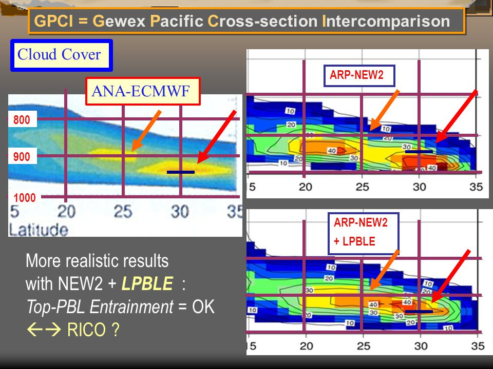 GPCI = Gewex Pacific Cross-section Intercomparison Cloud Cover More realistic results with NEW2 + LPBLE : Top-PBL Entrainment = OK  RICO ? ARP-NEW2