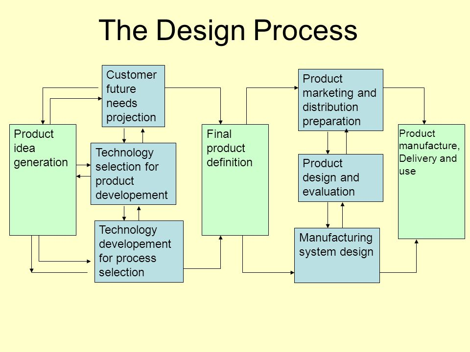 The Design Process Product idea generation Customer future needs projection Technology selection for product developement Technology developement for process selection Final product definition Product marketing and distribution preparation Product design and evaluation Manufacturing system design Product manufacture, Delivery and use