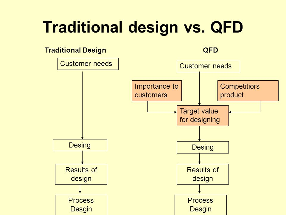 QFD – Quality Function Deployment House of quality Customer needs are translated into functional production design Voice of customers
