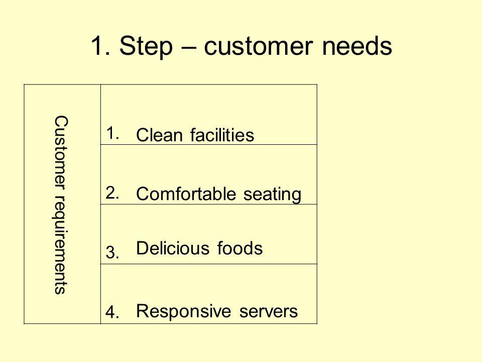 1.Step – customer needs Customer requirements 1. 2.
