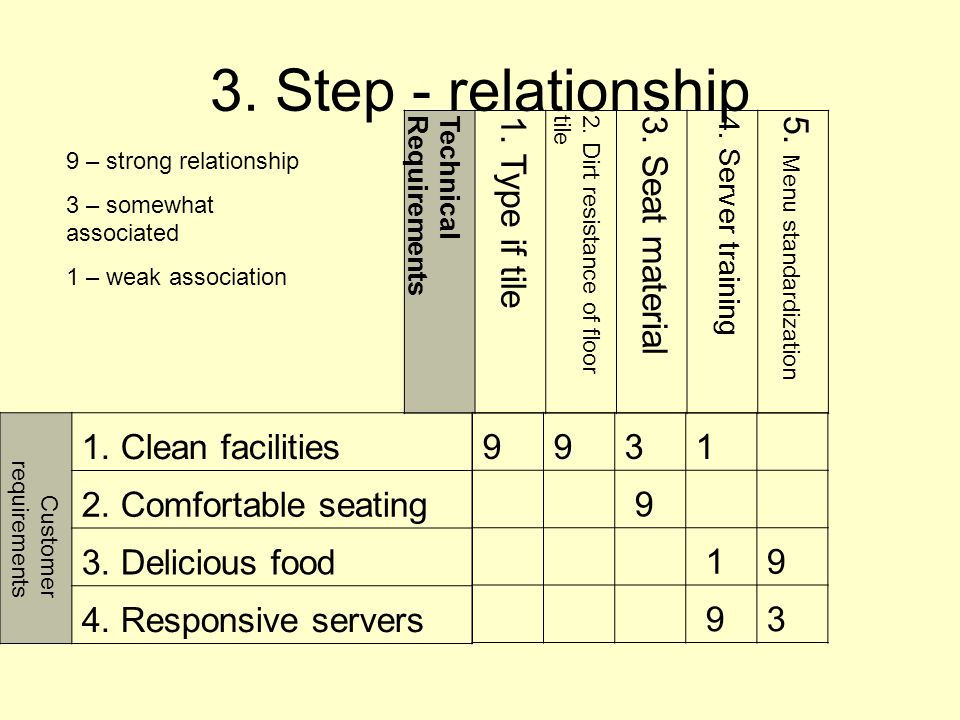 3.Step - relationship Customer requirements 1. Clean facilities 2.