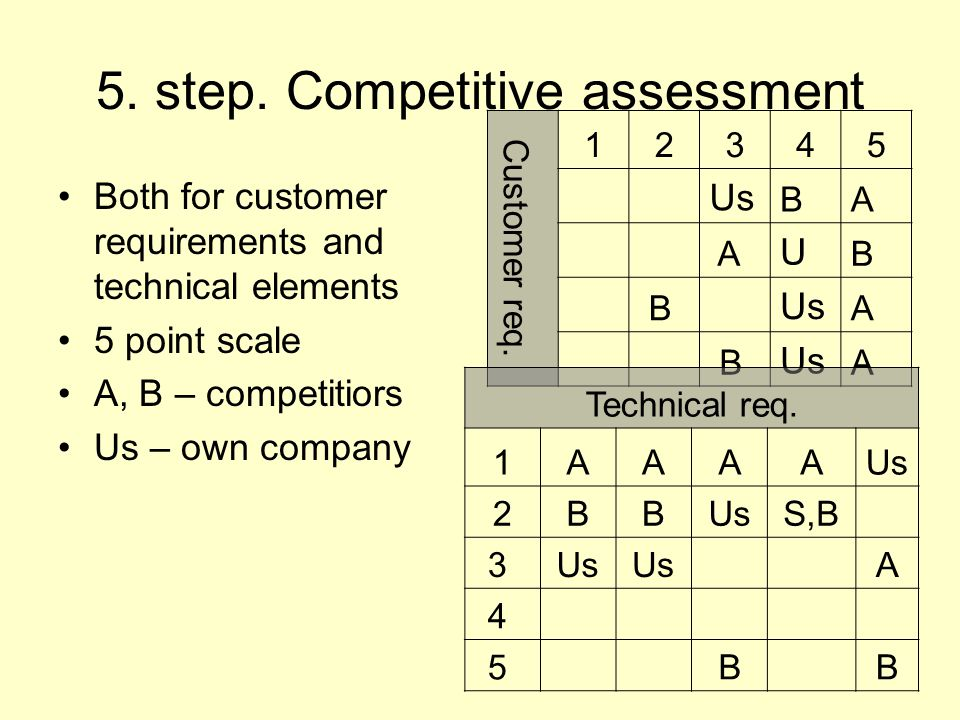 4. Step – correlation between technical elements Technical Requirements1.
