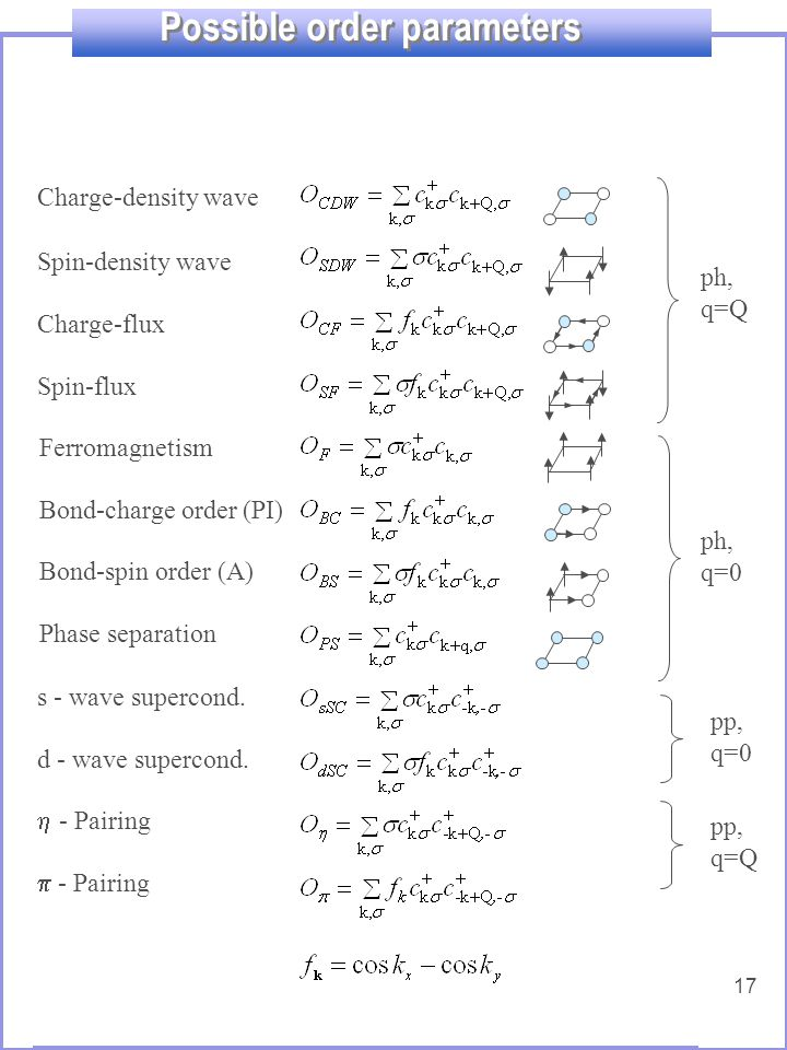 17 Possible order parameters Charge-density wave Spin-density wave Charge-flux Spin-flux Phase separation Ferromagnetism Bond-charge order (PI) Bond-spin order (A) s - wave supercond.