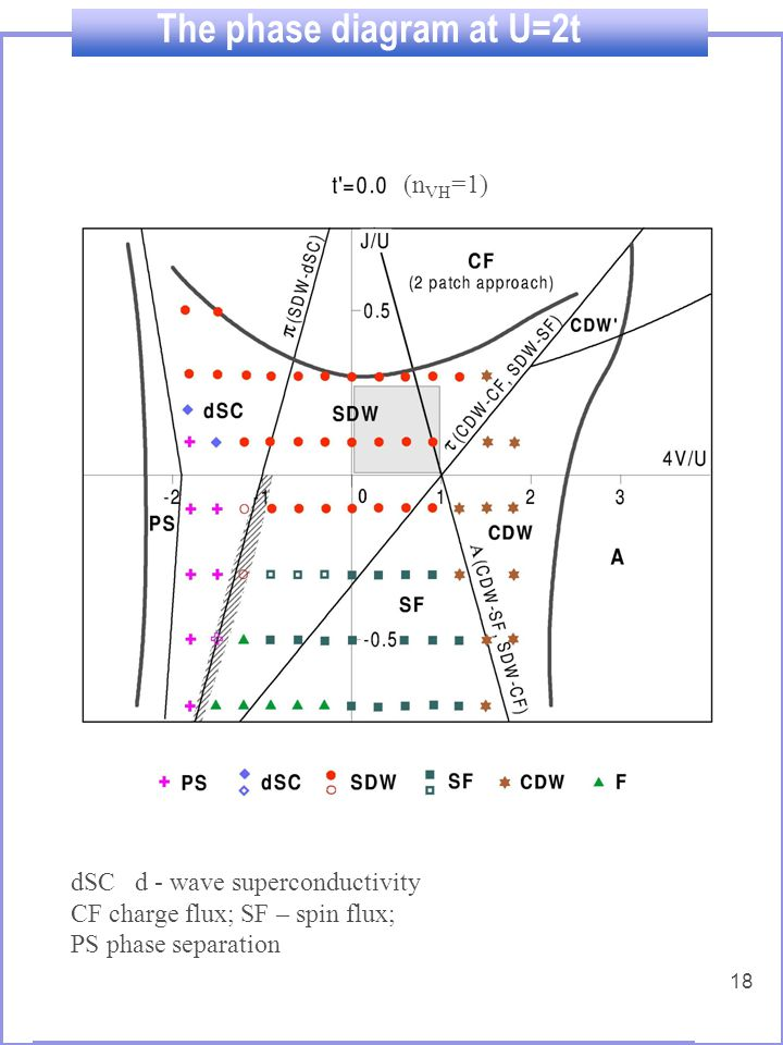 18 The phase diagram at U=2t SDW spin-density wave; CDW charge-density wave dSC d - wave superconductivity CF charge flux; SF – spin flux; PS phase separation (n VH =1)