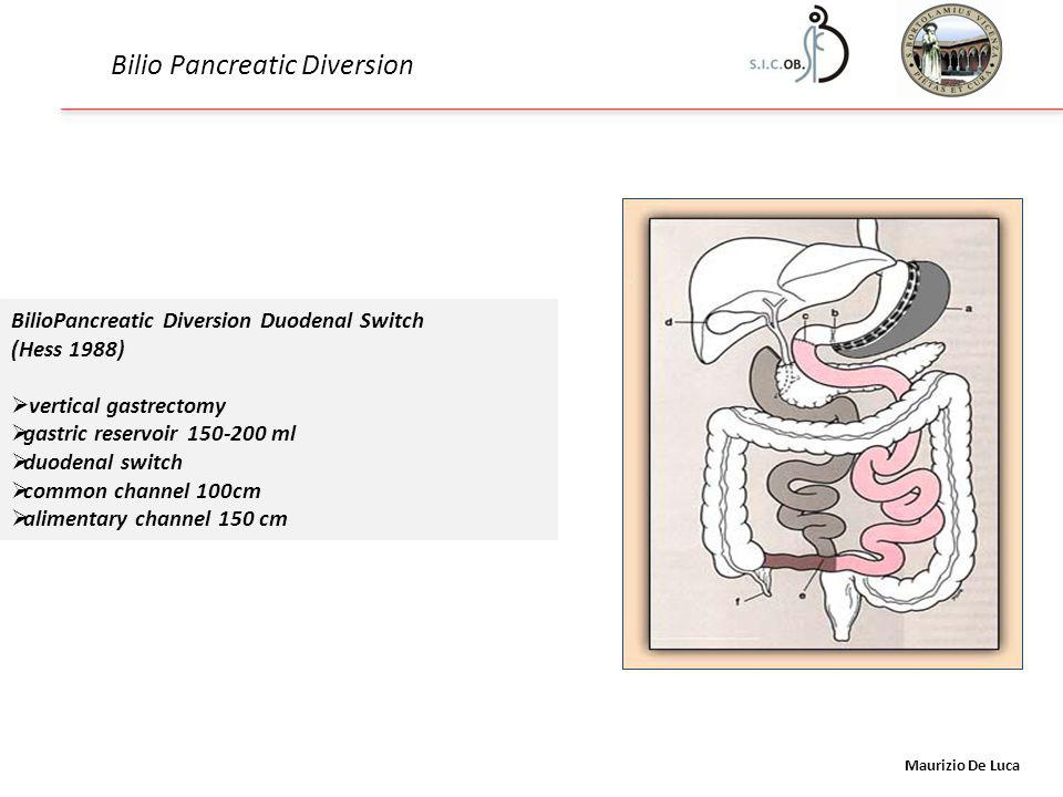 Maurizio De Luca Bilio Pancreatic Diversion BilioPancreatic Diversion Duodenal Switch (Hess 1988)  vertical gastrectomy  gastric reservoir 150-200 ml  duodenal switch  common channel 100cm  alimentary channel 150 cm