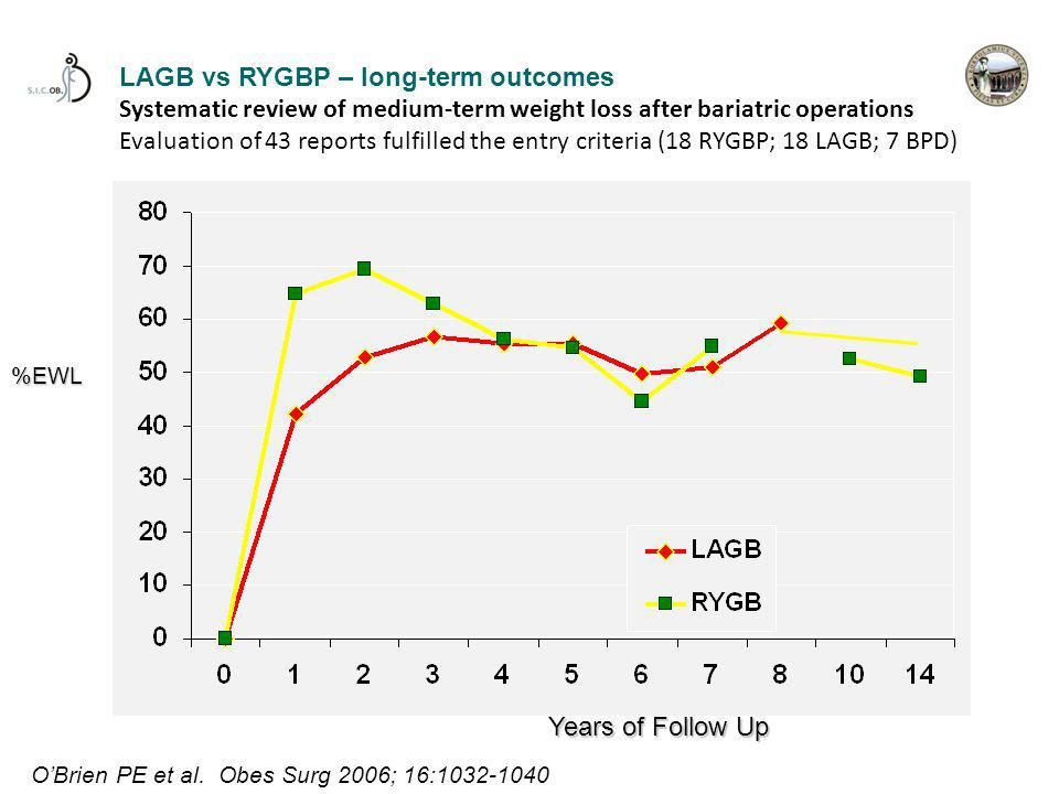 LAGB vs RYGBP – long-term outcomes Systematic review of medium-term weight loss after bariatric operations Evaluation of 43 reports fulfilled the entry criteria (18 RYGBP; 18 LAGB; 7 BPD) %EWL Years of Follow Up O'Brien PE et al.