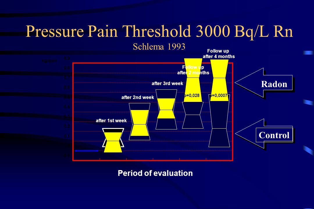 Pressure Pain Threshold 3000 Bq/L Rn Schlema 1993 -0.1 0 0.1 0.2 0.3 0.4 0.5 0.6 0.7 0.8 0.9 kg/qcm Control Radon p=0,0007p=0,028 Period of evaluation after 1st week after 2nd week after 3rd week Follow up after 2 months Follow up after 4 months