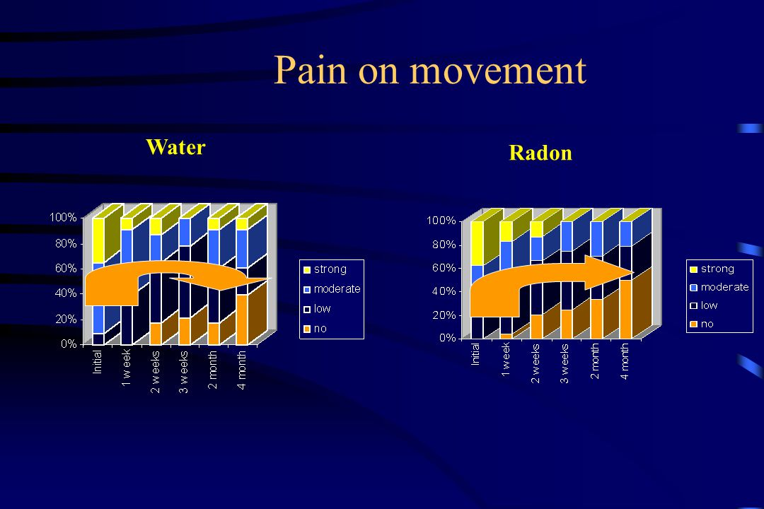 Pain on movement Water Radon