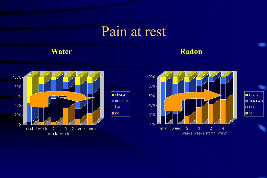 Pain at rest WaterRadon