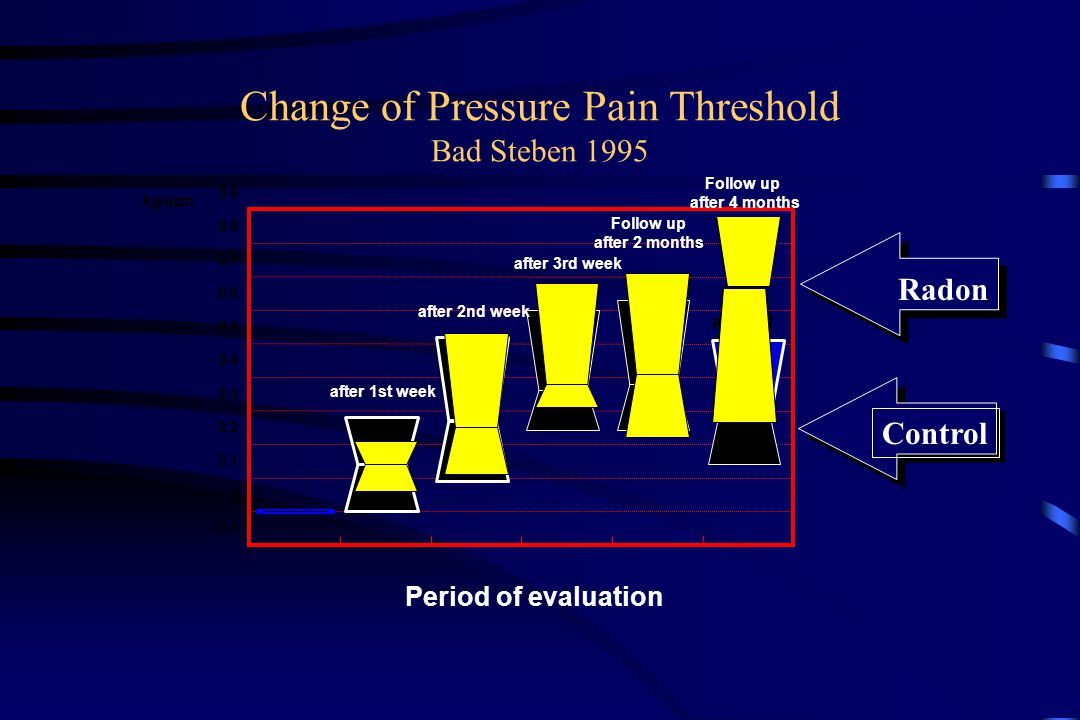 Change of Pressure Pain Threshold Bad Steben 1995 -0.1 0 0.1 0.2 0.3 0.4 0.5 0.6 0.7 0.8 0.9 kg/qcm p=0,0141 Control Radon Period of evaluation after 1st week after 2nd week after 3rd week Follow up after 2 months Follow up after 4 months