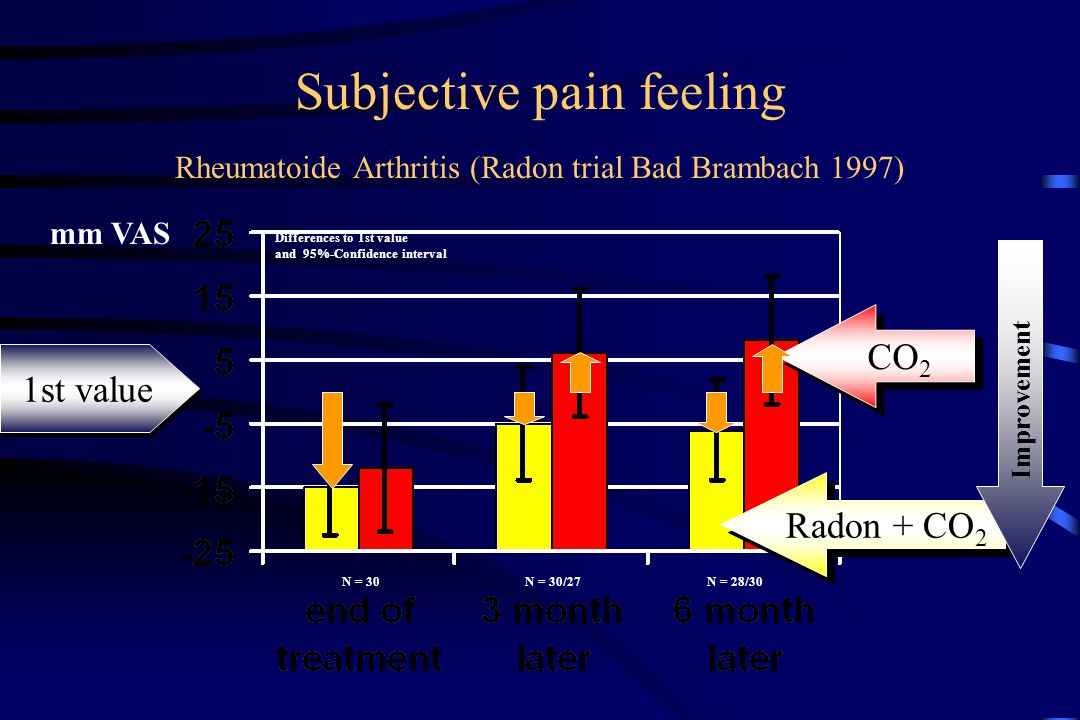 Subjective pain feeling Rheumatoide Arthritis (Radon trial Bad Brambach 1997) 1st value CO 2 Radon + CO 2 mm VAS N = 30N = 30/27N = 28/30 Differences