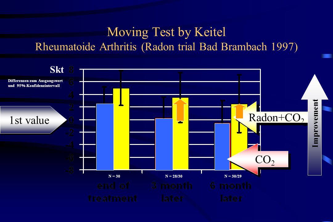 Moving Test by Keitel Rheumatoide Arthritis (Radon trial Bad Brambach 1997) Radon+CO 2 N = 30N = 28/30N = 30/29 Skt Differenzen zum Ausgangswert und 95%-Konfidenzintervall Improvement 1st value CO 2