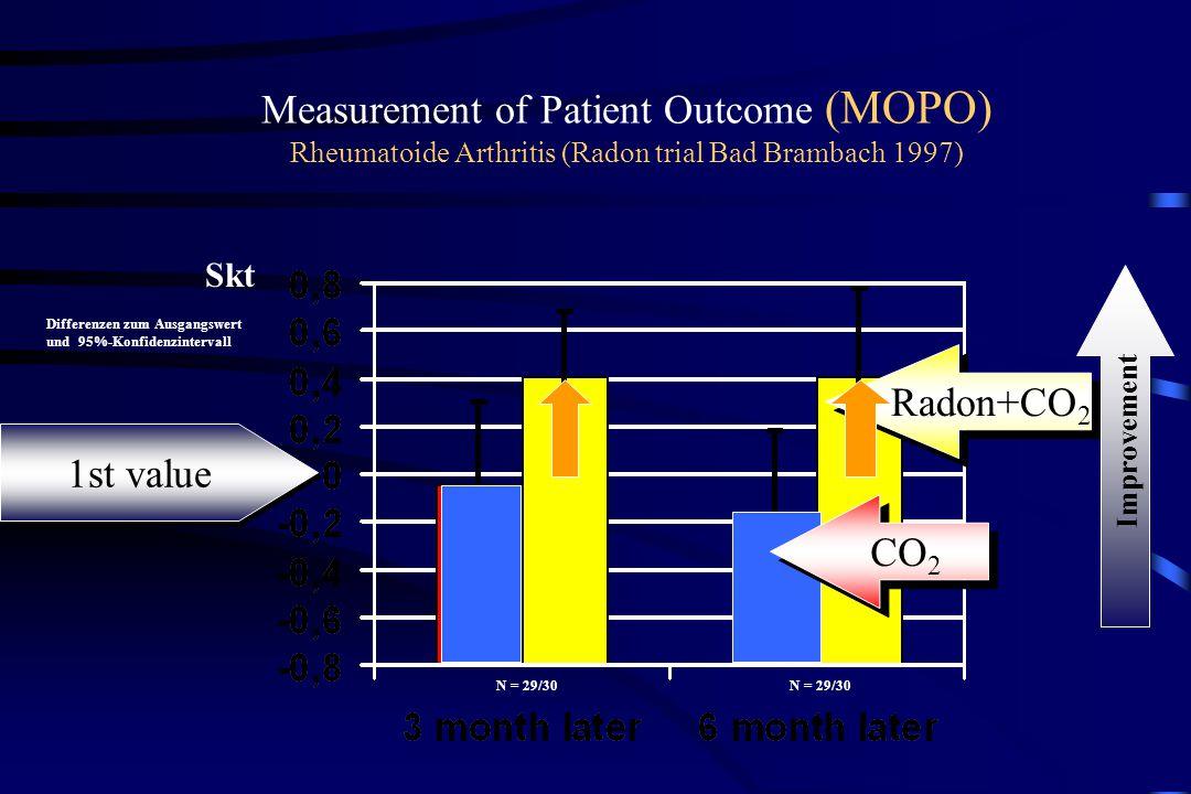 Measurement of Patient Outcome (MOPO) Rheumatoide Arthritis (Radon trial Bad Brambach 1997) Radon+CO 2 Differenzen zum Ausgangswert und 95%-Konfidenzintervall Skt N = 29/30 Improvement 1st value CO 2